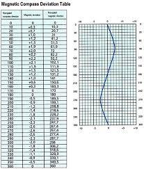 Compass Deviation Chart Plato Is Navigation Navigation Courses Compass Course