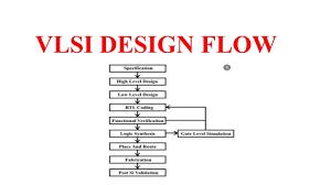 Asic Layout Flow