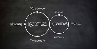 objective based design a creative approach to solving any objective based design helps you make creative decisions to achieve business objectives