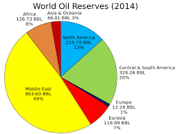File World Oil Reserves By Region Pie Chart Svg Wikimedia
