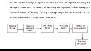 Solved 1 You Are Required To Design A Vegetable Harvesti