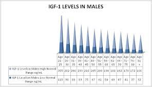 Estrogen Levels Chart Growth Hormone Levels Chart