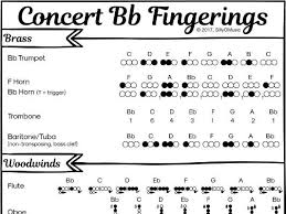 Trumpet B Flat Scale Finger Chart Concert Bb Band Fingerings For All Instruments Poster Or Cheat Sheet