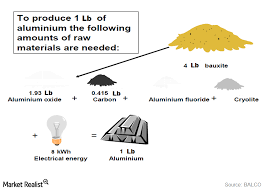 Aluminium Oxide Price Chart Must Know Why Energy Prices Are Important For Aluminum