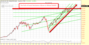 Dow 30 Chart Chart Of The Day Dow 30 The Path Of Least Resistance
