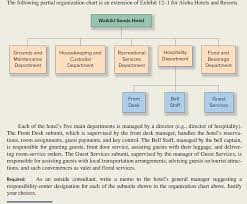 Organisation Chart Of Maintenance Department In Hotel Solved The Following Partial Organization Chart Is An Ext