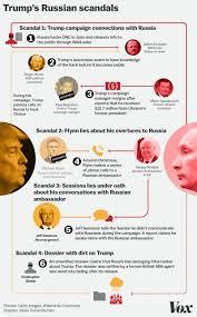 Trump Russia Flow Chart Trumps Russian Scandals In A Flowchart Mr Rickmans Blog