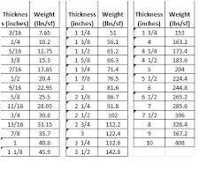 Sheet Metal Gauge Size Donalds Info