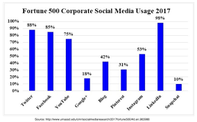 Social Media Comparison Chart Fortune 500 Business Social Media Use What Your Peers Are