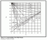 Nitrogen Compressibility Factor Chart John Saylor