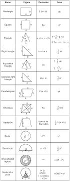 Math Formula Chart For Geometry Math Formulas In High School Csdmultimediaservice Com