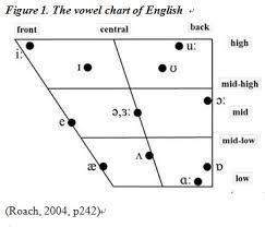 Vowel Chart Ipa English 34 Thorough Ipa Chart English Vowels