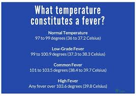 Fever Temperature Chart Ear Toddler Fever Treating Fever In Baby Toddler Older Kids