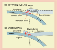 Select from premium earthquake diagram of the highest quality. Subduction Zones And Earthquakes