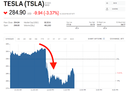 Tesla Stock Quote Magnificent Tesla Slides After Report Says US Has Launched A Criminal Probe Over