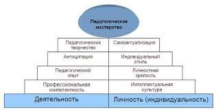 Курсовая способности и мастерство преподавателя в педагогике Все  тип курсовая способности и мастерство преподавателя в педагогике детское термобелье