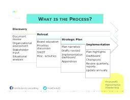 Non Profit Organizations Business Plan Non Profit