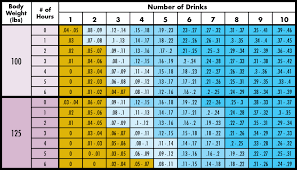Alcohol Weight Chart How Long Does It Take To Get Sober Midwood Addiction