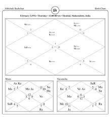 About Abhishek Bachchan Horoscope Analysis Famous Indian