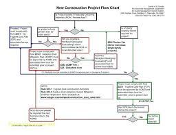 Building Permit Flow Chart Permit To Work Process Flow Chart Www Bedowntowndaytona Com