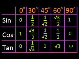 Sin Cos Tan Chart Pdf Simple Trick To Remember Trigonometric Ratio Sine Cosine Million Views