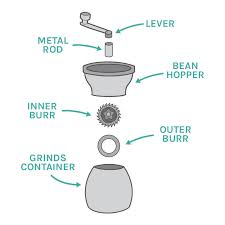 Simply put, burr grinders producing signif. Best Manual Coffee Grinder 2021 Hand Grinder Buying Guide