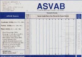 Marine Asvab Score Score On Asvab