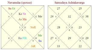 Navamsa Chart Krs Vedic Astrology Research Portal D 9 Navamsha Chart In Vedic