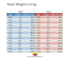 9 Month Old Baby Weight Height Chart Height Is 65 Cm Of 9month Old Baby Boy Is It Normal