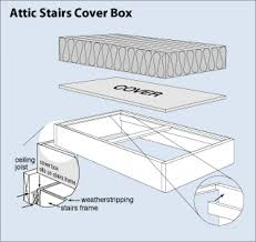 construct an attic stairs cover box