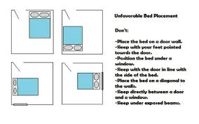 Unfavorable bed and the unfavorable orientation Effective Feng Shui bed  Alignment - Proper Sleep direction