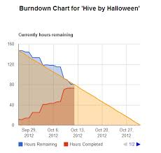 Online Burndown Chart Generator Burndown For Trello Free Scrum Agile Burndown Time