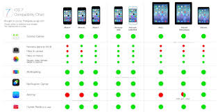 Ipad 4 Comparison Chart Ios 7 Compatibility Chart Bynry Mobile App Development