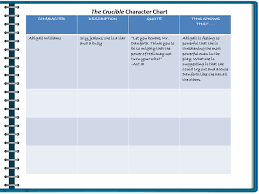 The Crucible Character Study Chart What Are The Universal Truths Regarding Human Conditions In