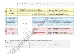 Clear Summary Chart For There Is Are A Some Any Esl
