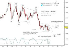 Free Currency Futures Charts Euro Currency Update Decline Likely From Nearby Resistance
