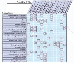 Std Transmission Chart Pin On Nursing Stis Contraception