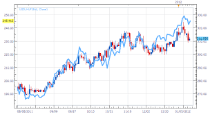 Usd Huf A 6995 Pip Trend Offers A Lesson In Strength Analysis