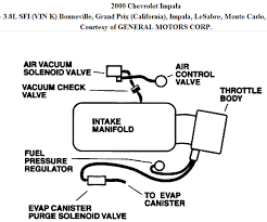 similiar chevy impala show engine breakdown keywords 2000 chevy impala engine diagram 2000 chevy impala engine diagram