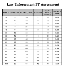 Cooper Institute Law Enforcement Standards Chart Methodical Cooper Fitness Chart Cooper Fitness Standards