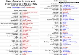 Marvel Ownership Chart A Moment Of Cerebus Creator Ownership The Debt We Owe