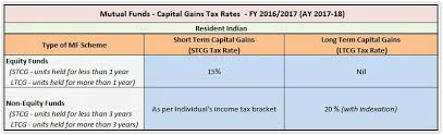 Capital Gains Tax Chart 2018 Stcg Tax Rate On Mutual Fund How Much Oil Does The World