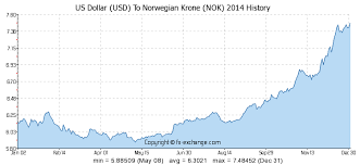 Nok To Usd Chart Us Dollar Usd To Norwegian Krone Nok History Foreign