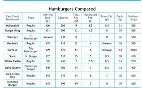Fast Food Nutritional Chart Nutritionchart Bacon