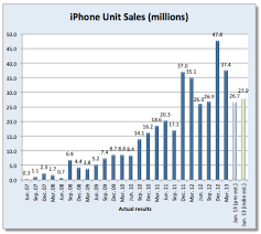 Chart Of Iphone Sales Iphone Sales By Quarter Chart Iphone Sales