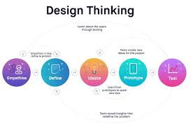 Ux Design Process Steps Master The Basics Of Visual How To Become A Self Taught Ui