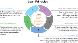 What Is Lean What Is Lean And Agile About Software Architecture Herbertograca