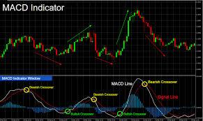 Olymp Trade Macd Indicator For Beginners Tutorials Olymp