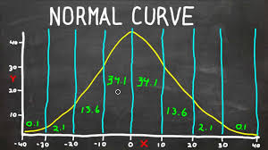 How To Read A Bell Curve Chart Normal Curve Bell Curve Standard Deviation What Does It All Mean Statistics Help