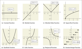 Parent Functions Mrs Cwetnas Math Tools